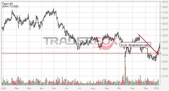 Talanx AG überwindet charttechnischen Widerstand.