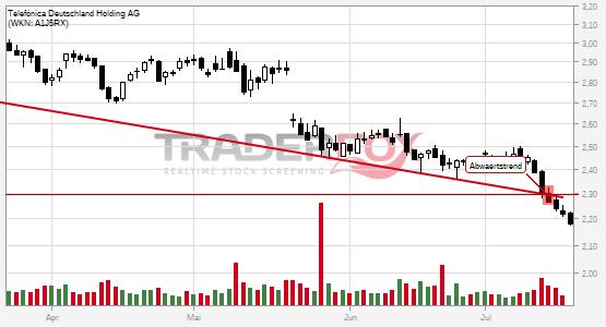 Telefónica Deutschland Holding AG bricht charttechnische Unterstützung!