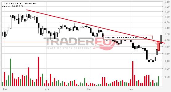 TOM TAILOR Holding AG: +5% nach Bruch des kurzfristigen steilen Abwärtstrends.