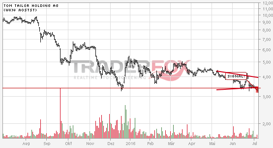 TOM TAILOR Holding AG bricht charttechnische Unterstützung!