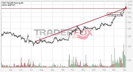 TOM TAILOR Holding AG kann Aufwärtstrend überwinden.