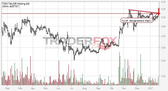 TOM TAILOR Holding AG kann kurzfristigen flachen Abwärtstrend überwinden.