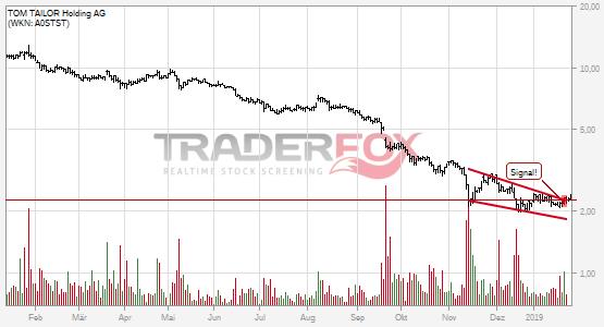 TOM TAILOR Holding AG überwindet charttechnischen Widerstand.