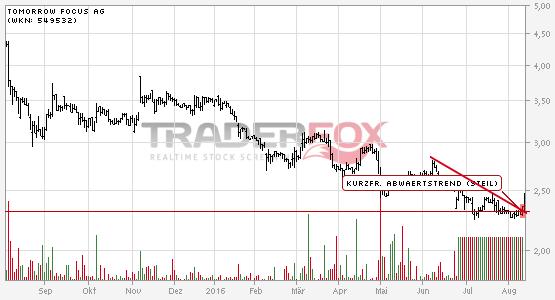 TOMORROW FOCUS AG: +5% nach Bruch des kurzfristigen steilen Abwärtstrends.