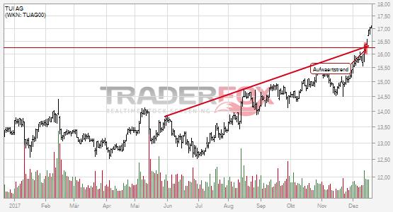 TUI AG: +5% nach Bruch des Aufwärtstrends.