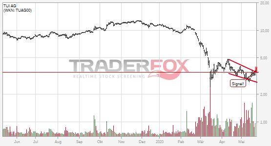 TUI AG: +5% nach Bruch des fallenden Keils.