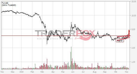 TUI AG: +5% nach Bruch des steigenden Keils.