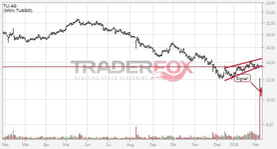 TUI AG bricht charttechnische Unterstützung!