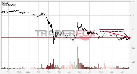 TUI AG kann kurzfristigen steilen Abwärtstrend überwinden.