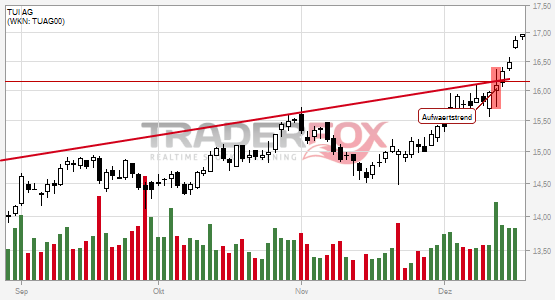TUI AG überwindet charttechnischen Widerstand.