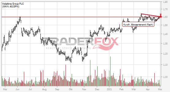Vodafone Group PLC: +2% nach Bruch des kurzfristigen flachen Abwärtstrends.