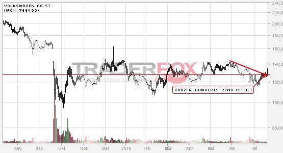 Volkswagen AG St überwindet charttechnischen Widerstand.