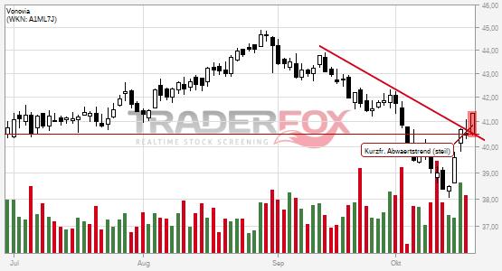 Vonovia: +2% nach Bruch des kurzfristigen steilen Abwärtstrends.