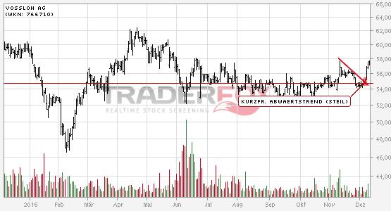 Vossloh AG kann kurzfristigen steilen Abwärtstrend überwinden.
