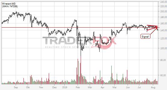 Wirecard AG bricht charttechnische Unterstützung!