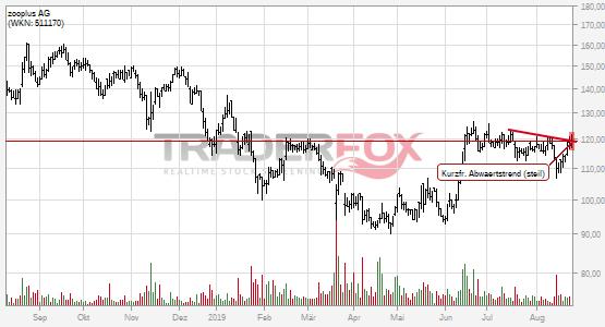 zooplus AG: +2% nach Bruch des kurzfristigen steilen Abwärtstrends.