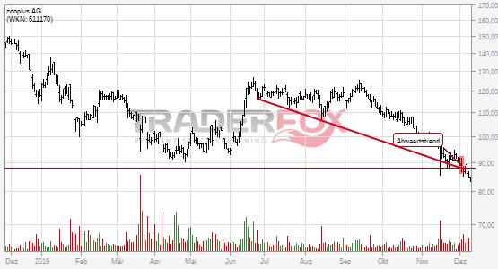 zooplus AG: -5% nach Bruch des Abwärtstrends!