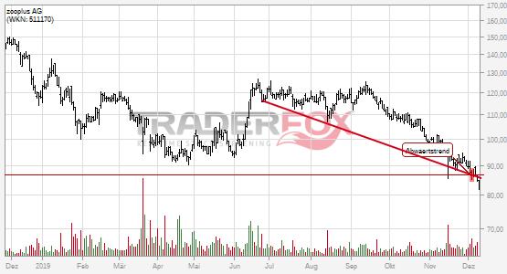 zooplus AG bricht charttechnische Unterstützung!