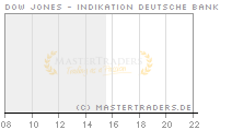 Echtzeit Intraday Indikation Dow Jones