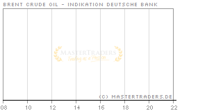 Echtzeit Intraday Indikation Brent Crude Oil