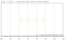 Echtzeit Intraday Indikation EUR / USD