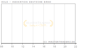 Echtzeit Intraday Indikation Gold
