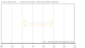 Echtzeit Intraday Indikation Palladium