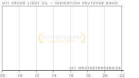 Echtzeit Intraday Indikation WTI Crude Light Oil
