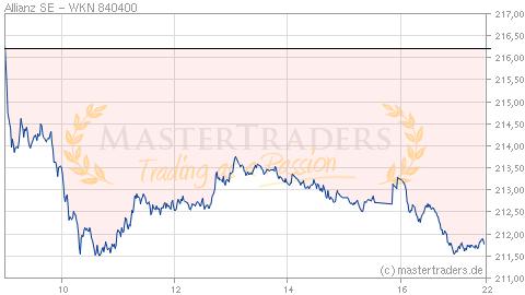 Aktienkurs Allianz Prognose