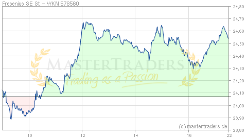 Echtzeit Intraday Indikation Fresenius SE St