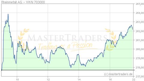 Aktienkurs Rheinmetall