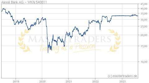 Die OMV-Aktie des Unternehmens OMV AG notiert unter der WKN bzw. der ISIN AT in den Indizes ATX, ATX Prime, EURO STOXX, ATX five, WBI Wiener Börse Index, ATX BI, ATX TR, ATX NTR EUR und BX Swiss - EMEA.