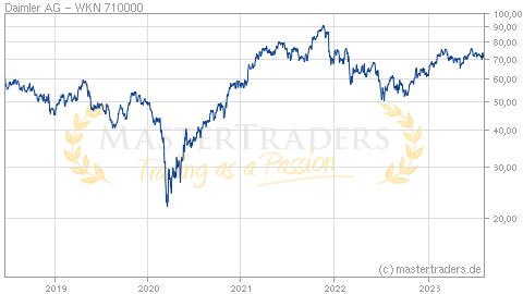 Daimler Ag Aktienkurs