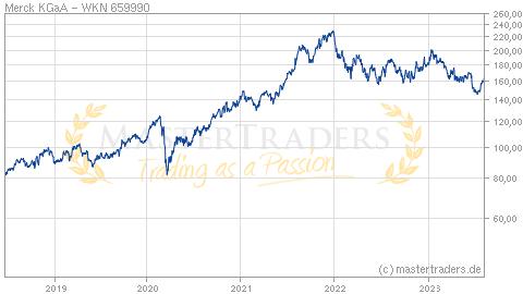 Merck Kgaa Aktienkurs