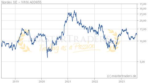 Nordex Aktienkurse