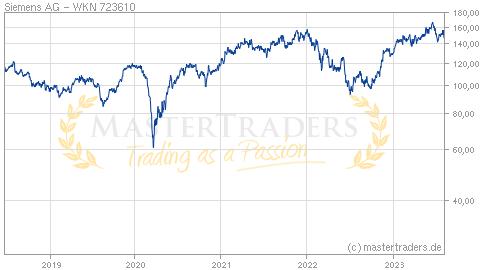 Siemens Aktienkurs Realtime