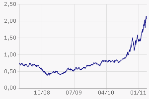 gerry weber investor
